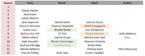 DWTS Ringers - male pros_Page_1