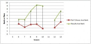 Averag Rank by Season