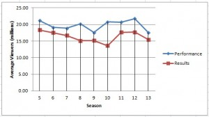Average Ratings by Season