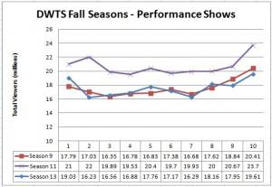 DWTS Fall