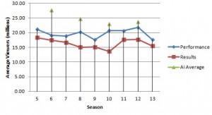 DWTS vs AI Ratings