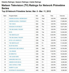 March 5 ratings