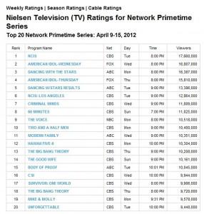 Nielsens Week 4