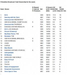 Week 2 Ratings