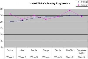 Scores-JaleelWhite
