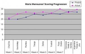 Scores-MariaMenounos