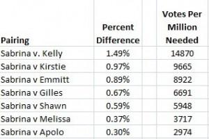 Sabrina percentages