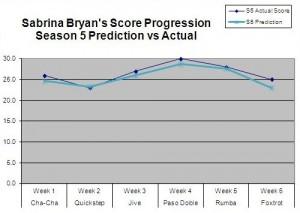 Season15-ScoresSabrinaS5