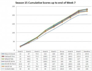 Season15-Week7CumulativeGraph