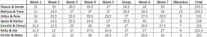 Season15-Week7Total