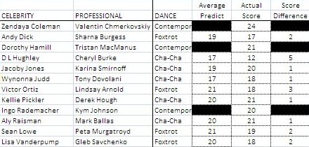 DWTS16-Week1Actual