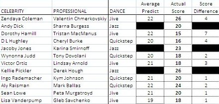 DWTS16-Week2Actual