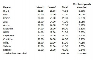 weeks and percentages