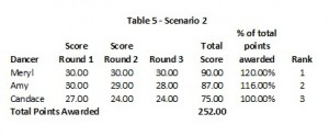 DWTS 18 Week 10 Table 5