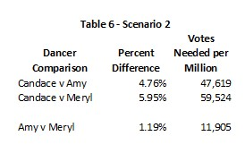 DWTS 18 Week 10 Table 6
