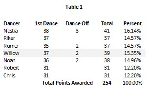 DWTS 20 wk 7 Table 1