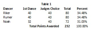 Finale Table 1