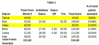 DWTS Week 10 table 1