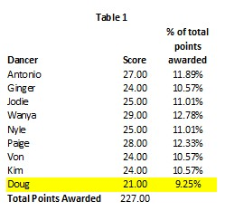 DWTS 22 Wk 6 Table 1