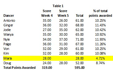DWTS Season 22 wk 5 Table 1