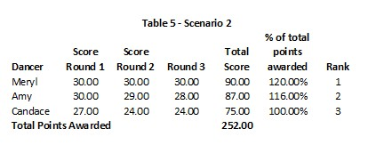 DWTS 18 Week 10 Table 5