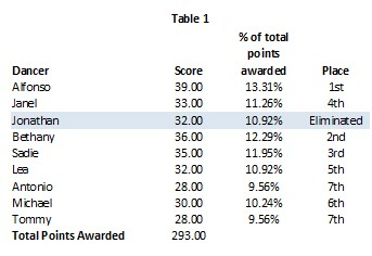 S19 Wk 6 Table 1