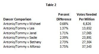 S19 Wk 6 Table 2