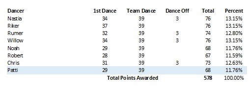DWTS 20 Wk 6 Table 7