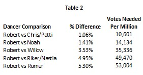 DWTS 20 wk 5 table 2