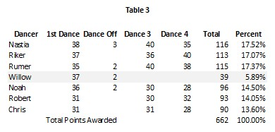 DWTS 20 wk 7 Table 3