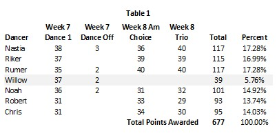 DWTS 20 wk 8 Table 1