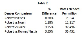DWTS 20 wk 8 Table 2