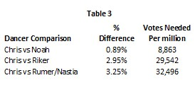 DWTS 20 wk 8 Table 3
