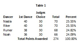 DWTS 20 wk 9 Table 1