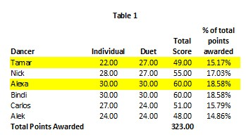 DWTS Week 9 Table 1