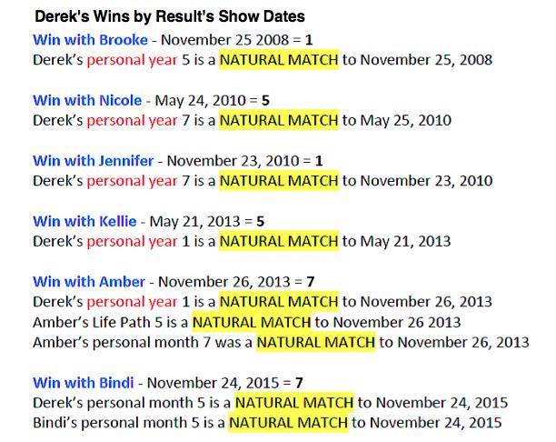 Derek's Wins by Results Show Dates