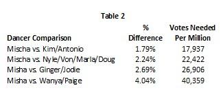 Table 2 week 2