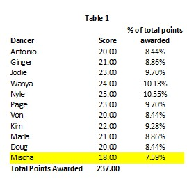 DWTS 22 Wk 3 Table 1