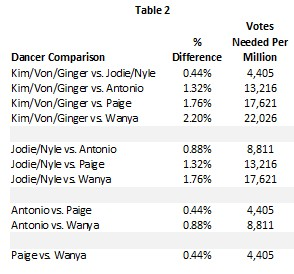 DWTS 22 Wk 6 Table 2