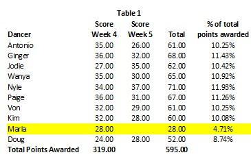 DWTS Season 22 wk 5 Table 1