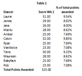 dwts-23-wk-3-table-1