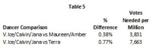 dwts-23-wk-4-table-5